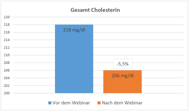 Diagramm-Gesamtcholesterin