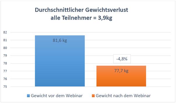 Diagramm-Gewicht