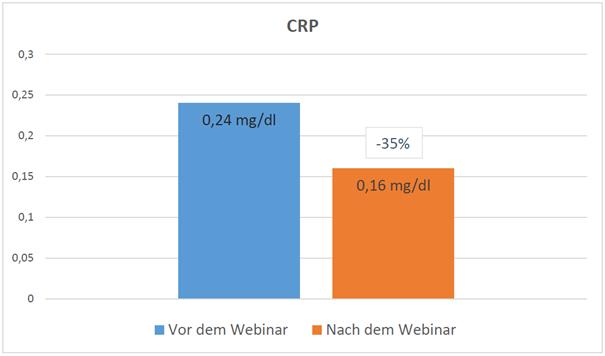 Diagramm-CRP
