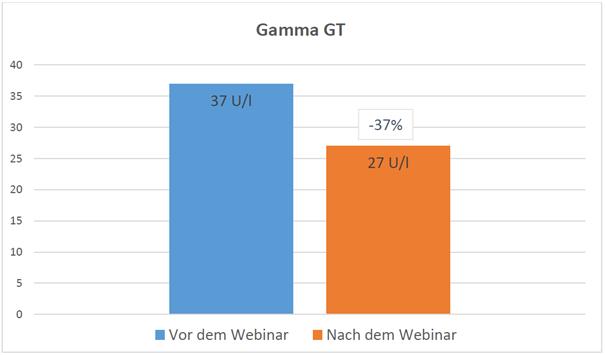 Diagramm-Gamma-GT
