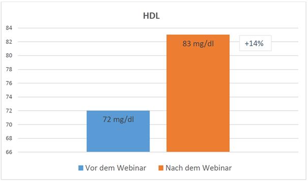 Diagramm-HDL