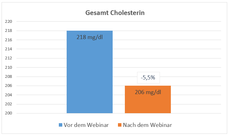 GS-Diagramm-Cholesterin